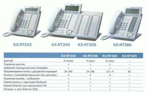 системные ip-телефоны panasonic